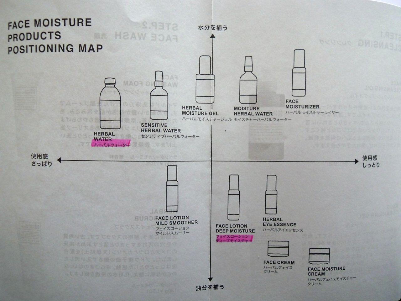 スキンケアシリーズのチャート